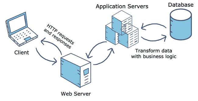 database-sever là gì